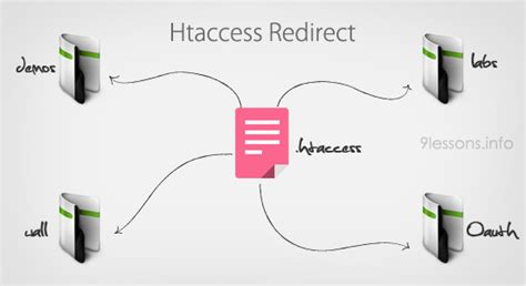 html tutorial redirect htaccess file tutorial and tips