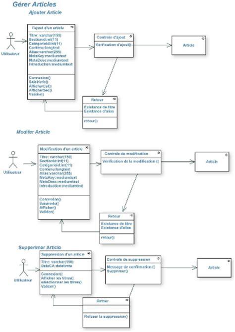 faire un diagramme de classe en ligne quelques liens utiles