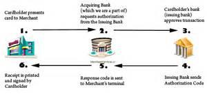 credit card processing business model understanding visa mastercard interchange fees