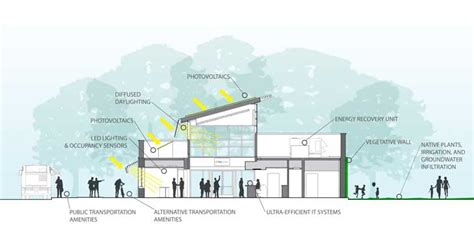 net section pnc net zero energy bank branch section drawing