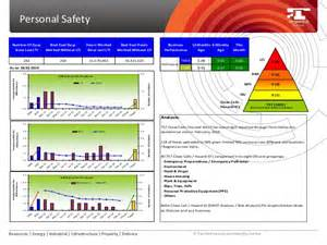 Hse Report Template by Hseq Representative Monthly Performance Report