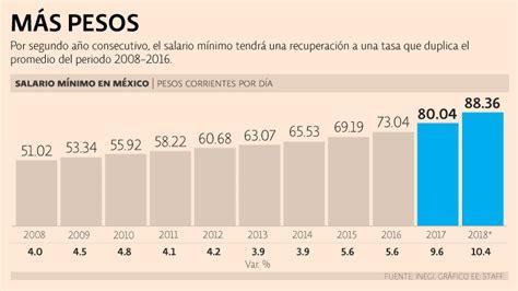 que porcentaje incremento el salario diario en el 2016 en mexico anual salario minimo mexico incremento salario m 237 nimo