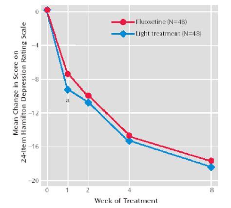 lights for depression symptoms depression disorder light disorder depression