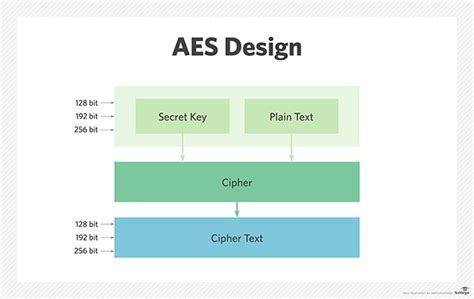 design criteria of block cipher what is advanced encryption standard aes beginner s guide