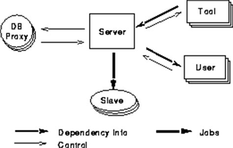 block diagram of client server architecture decision support systems