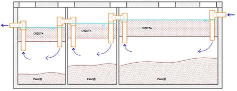 vasca imhoff cemento degrassatori e fosse biologiche