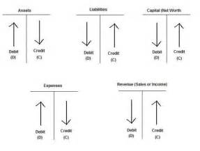 Credit Debit Formula Sheets Search And Search On