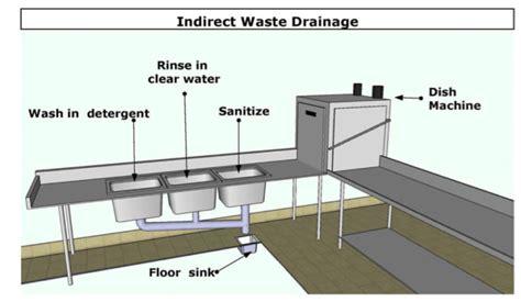 floor sink vs floor drain floor sink vs floor drain carpet vidalondon