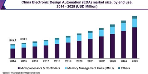 electronic design automation eda software market report