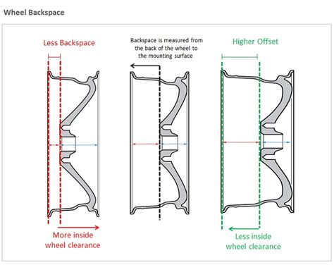 wheel backspacing diagram wheel offset vs backspacing tdotperformance ca s line