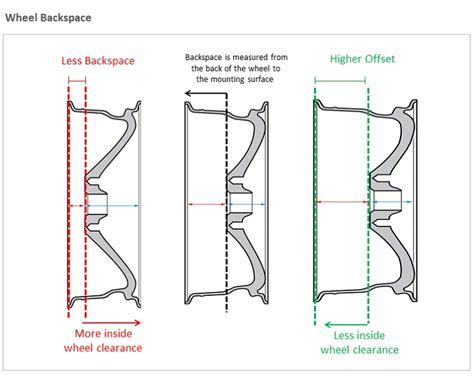 wheel offset vs backspacing images