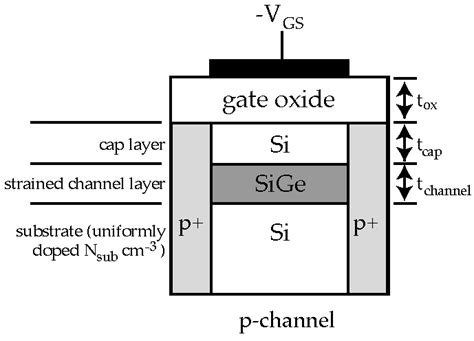 sige and si strained layer epitaxy for silicon heterostructure devices books silvaco blaze simulation of sige si heterostructure p