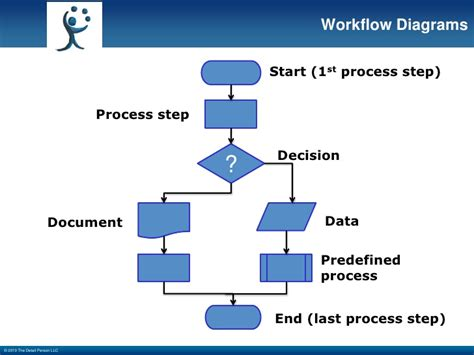 lean workflow lean meaningful workflow redesign