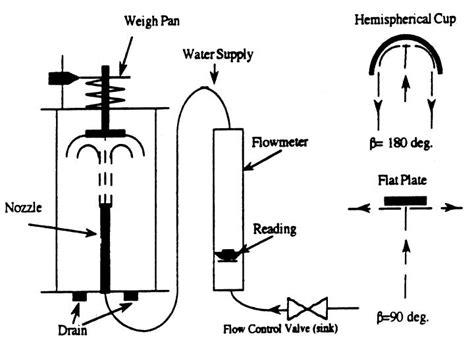 design experiment for fluid mechanics fluid mechanics 5713 laboratory