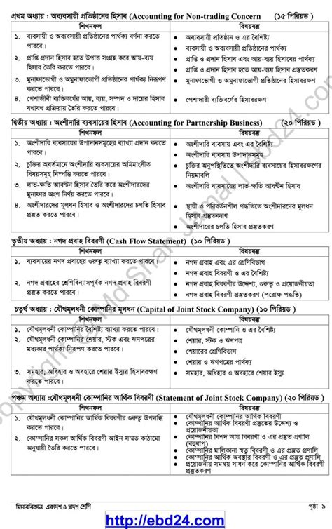 cpa section 1 syllabus hsc syllabus of accounting session 2013 14
