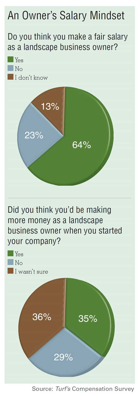 Average Salary Of A Landscape Contractor Beatiful Landscape Landscaping Business Salary