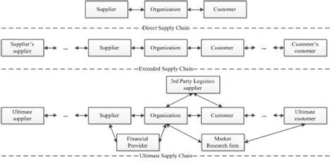 types of supply chain best chain 2018