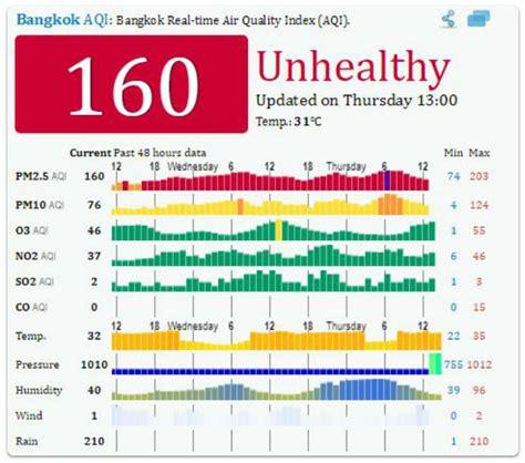 Lepaparazzi News Update Brangelinas Problem Quality Time by Bangkok S Air Pollution Level Remains High Bangkok Post