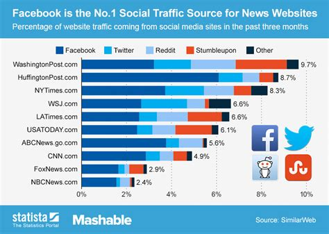Canadian Home Design Blogs chart facebook is the no 1 social traffic source for news