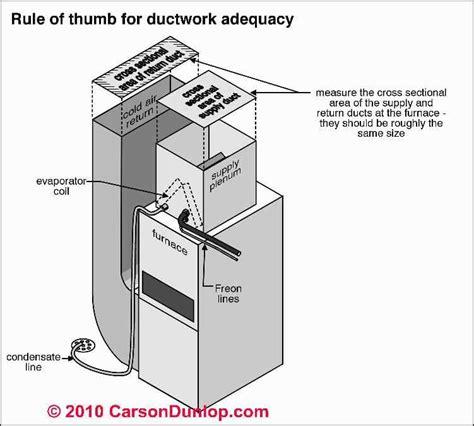 duct air flow hvac system return air air flow or air speed