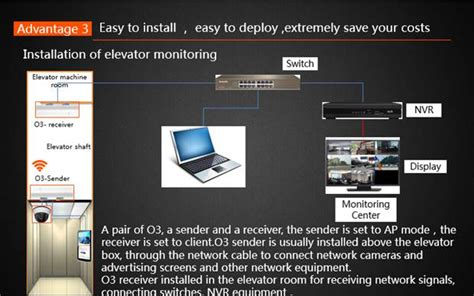Tenda O3 o3 how to use in elevator monitoring tenda all for better networking