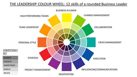 color of leadership the leadership colour wheel check your leadership skills