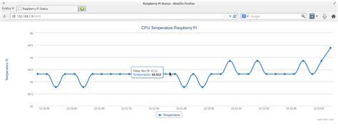 highcharts tutorial node js tutorial raspberry pi graficar la temperatura de la cpu
