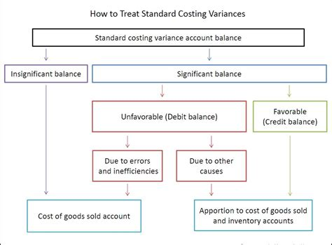 Credit Var Formula Standard Costing And Variance Analysis Entry Bookkeeping