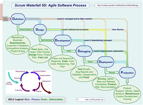 free forwarding software software and waterfalls on