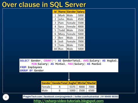tutorial video sql sql server net and c video tutorial over clause in sql