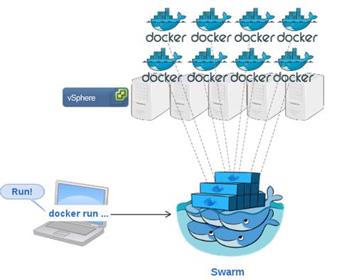tutorial docker swarm getting started with docker and getting started with