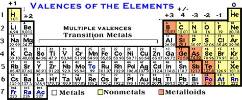 printable periodic table with charges and valence electrons valence