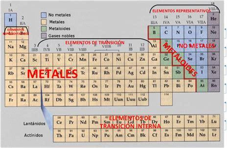 Similiar tabla periodica metales keywords tabla peridica tipos de elementos de la tabla perodica urtaz Choice Image