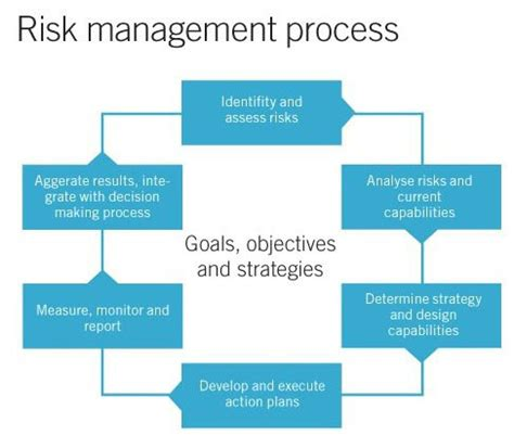 research paper on risk management operational risk management research papers