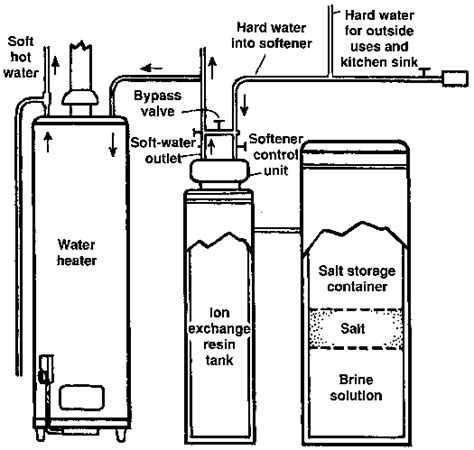 how does a water softener work diagram how to install a water softener