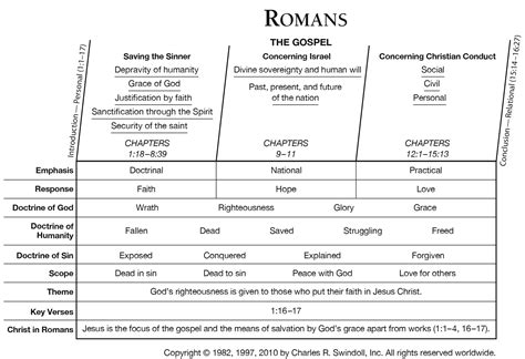 Outline Of The Book Of Romans by Book Of Romans Overview Insight For Living Ministries