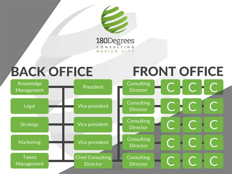 Back Office To Front Office Mba by Mexico City 180 Degrees Consulting