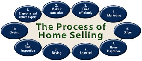 process of selling a house and buying a new one pensacola fl homes for sale
