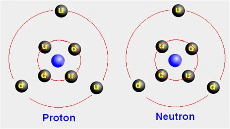 Made Of Two Protons And Two Neutrons by To Continue As Usual What S Inside The Proton