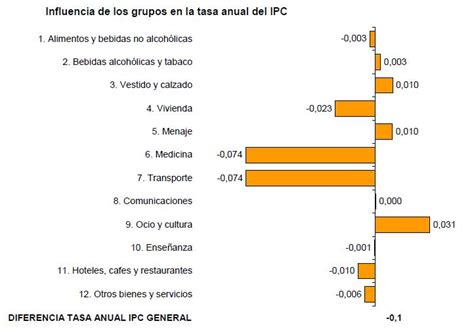 actualizacion rentas ipc noviembre 2011 ipc noviembre 2011 ipc