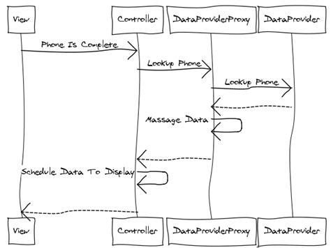 Address Lookup Web Service Enhancing How Applications Capture Customer Address Codeproject