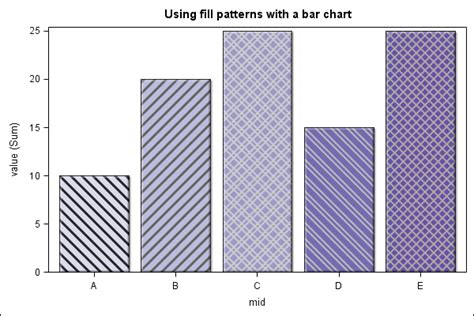 how to fill column with series repeating pattern numbers kendo bar chart with texture pattern stack overflow