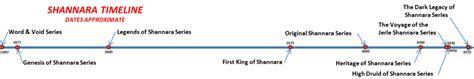 Terry Genesis Of Shannara 12 return to shannara universe thestanding