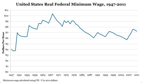 working on minimum wage raising american wages by raising american wages unz