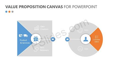 Value Proposition Canvas For Powerpoint Pslides Value Proposition Canvas Ppt