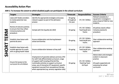 Cpd Plan Template