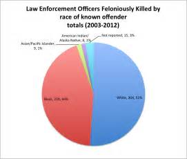a brief post on racial disparities in officer involved