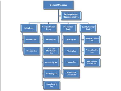 Company Organization   Cochief Industrial Co., Ltd.