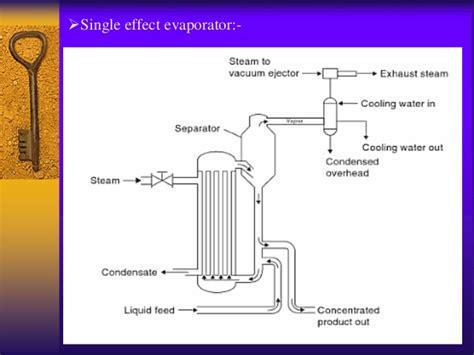 design of single effect evaporator evaporator by om