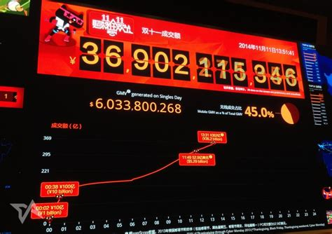 alibaba one day sale alibaba destroys last year s 6b one day spending record